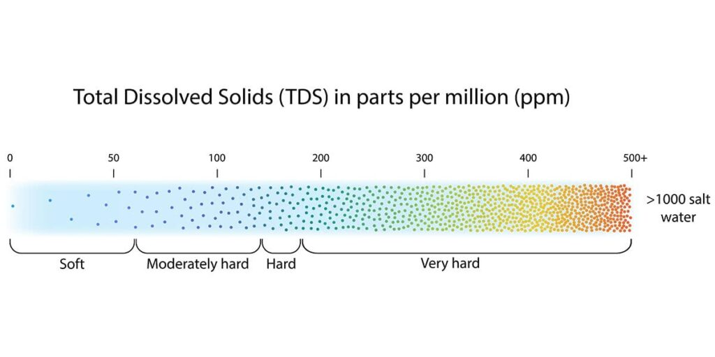 Tds Scale